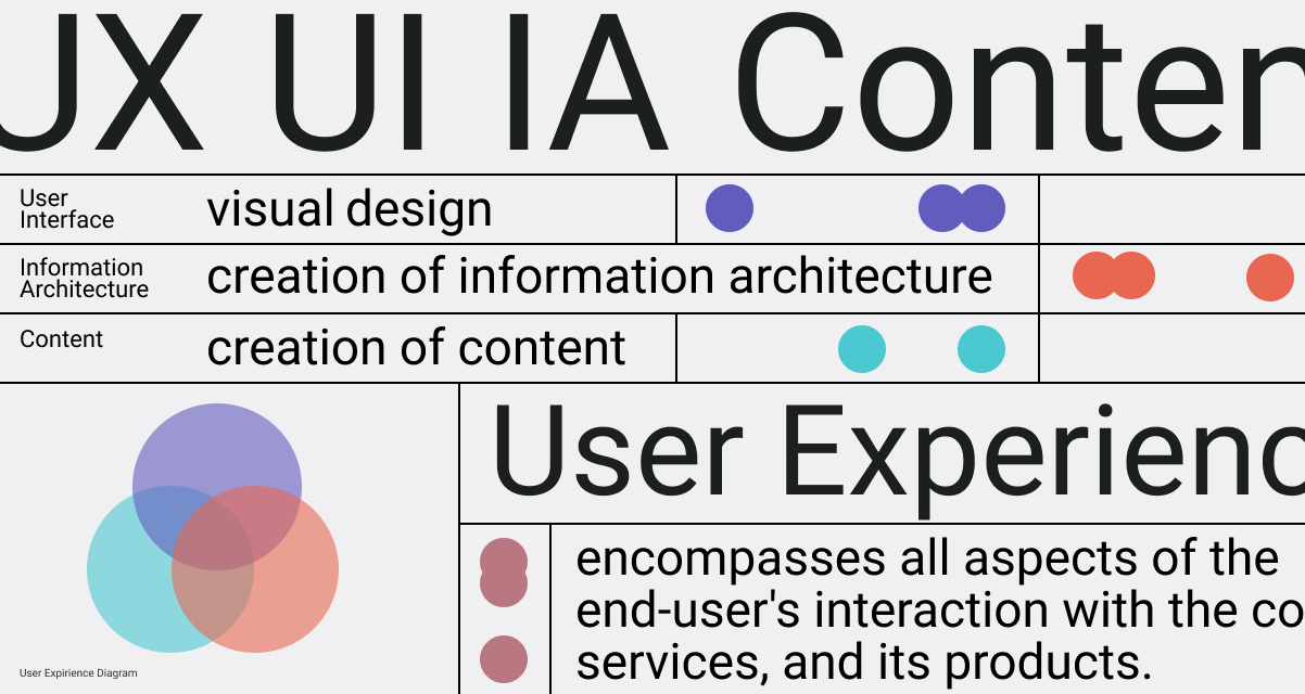 Information Architecture infographics