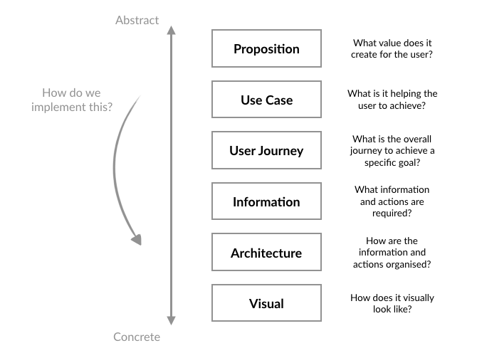 The Six Layers of User Experience