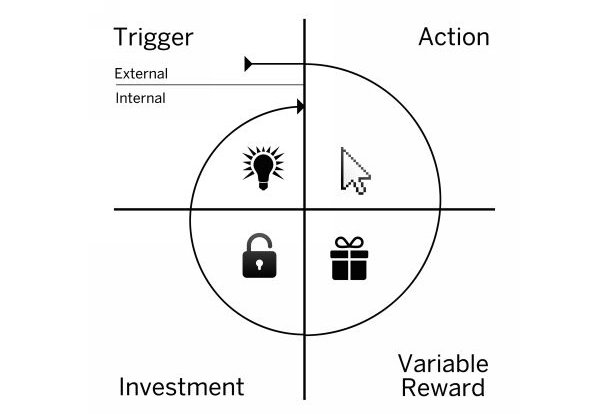 Hooked model - User Experience Framework