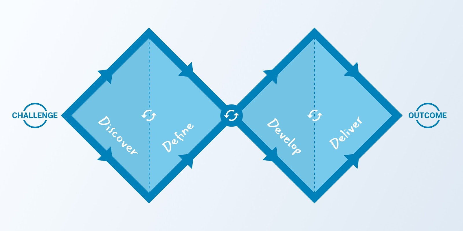 A visual representation of the Double Diamond framework which includes stages in discover, define, develop, and deliver