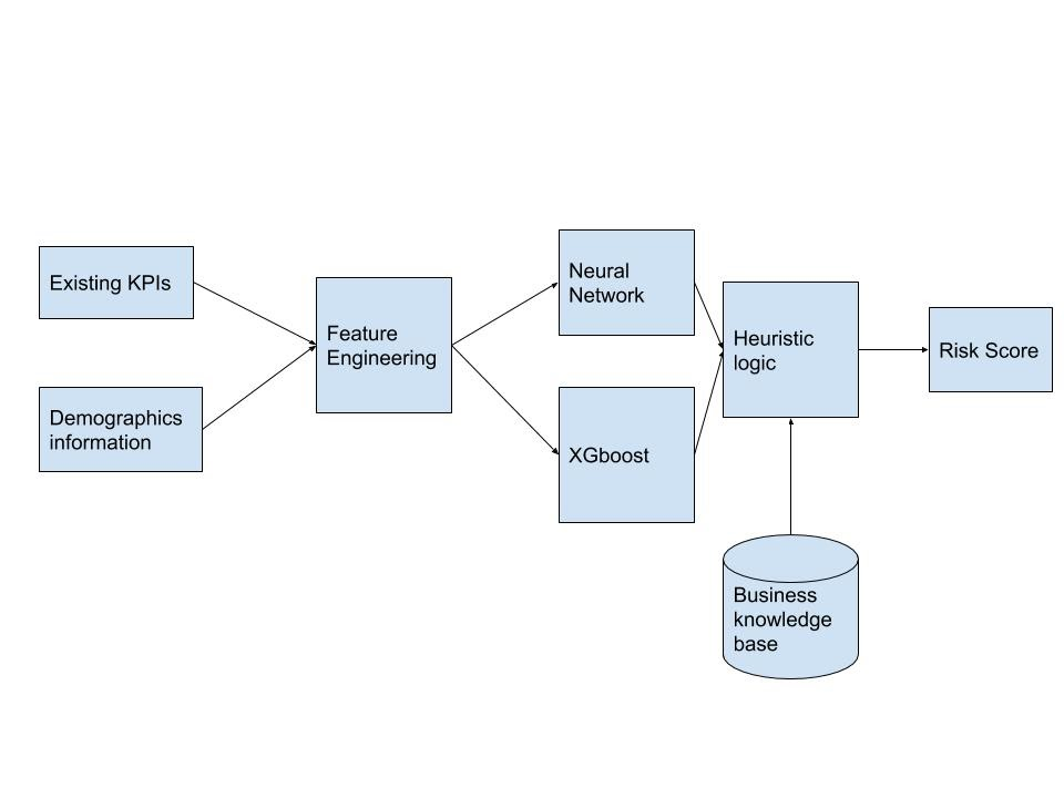 Knowledge Discovery diagram