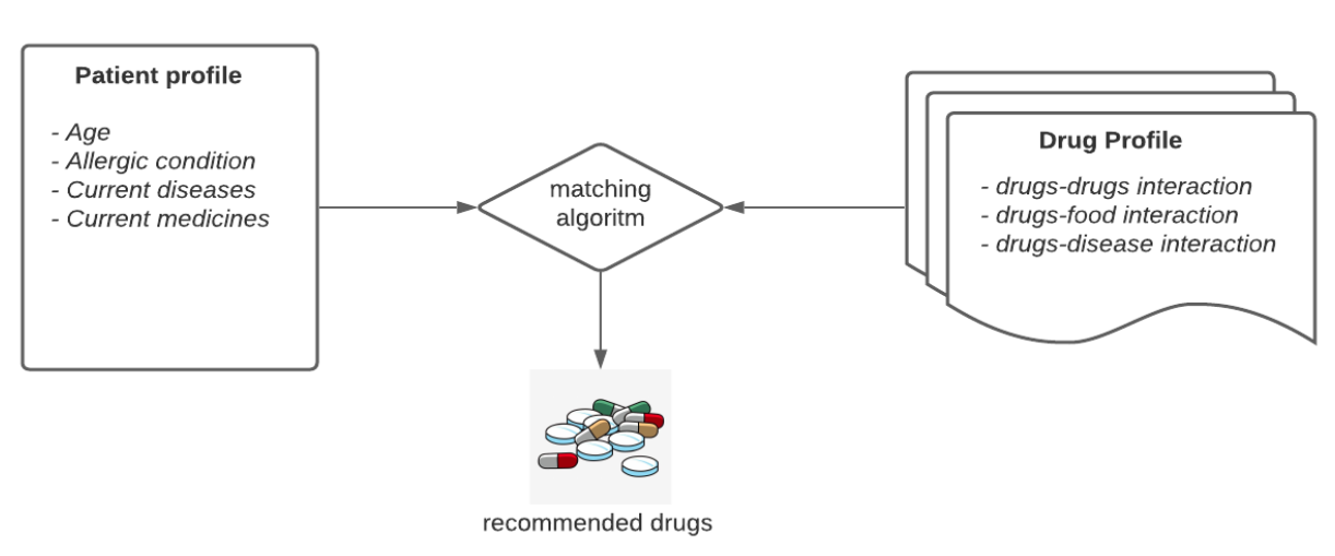 Figure 1: Drugs recommendation based on patient profile and drug profile