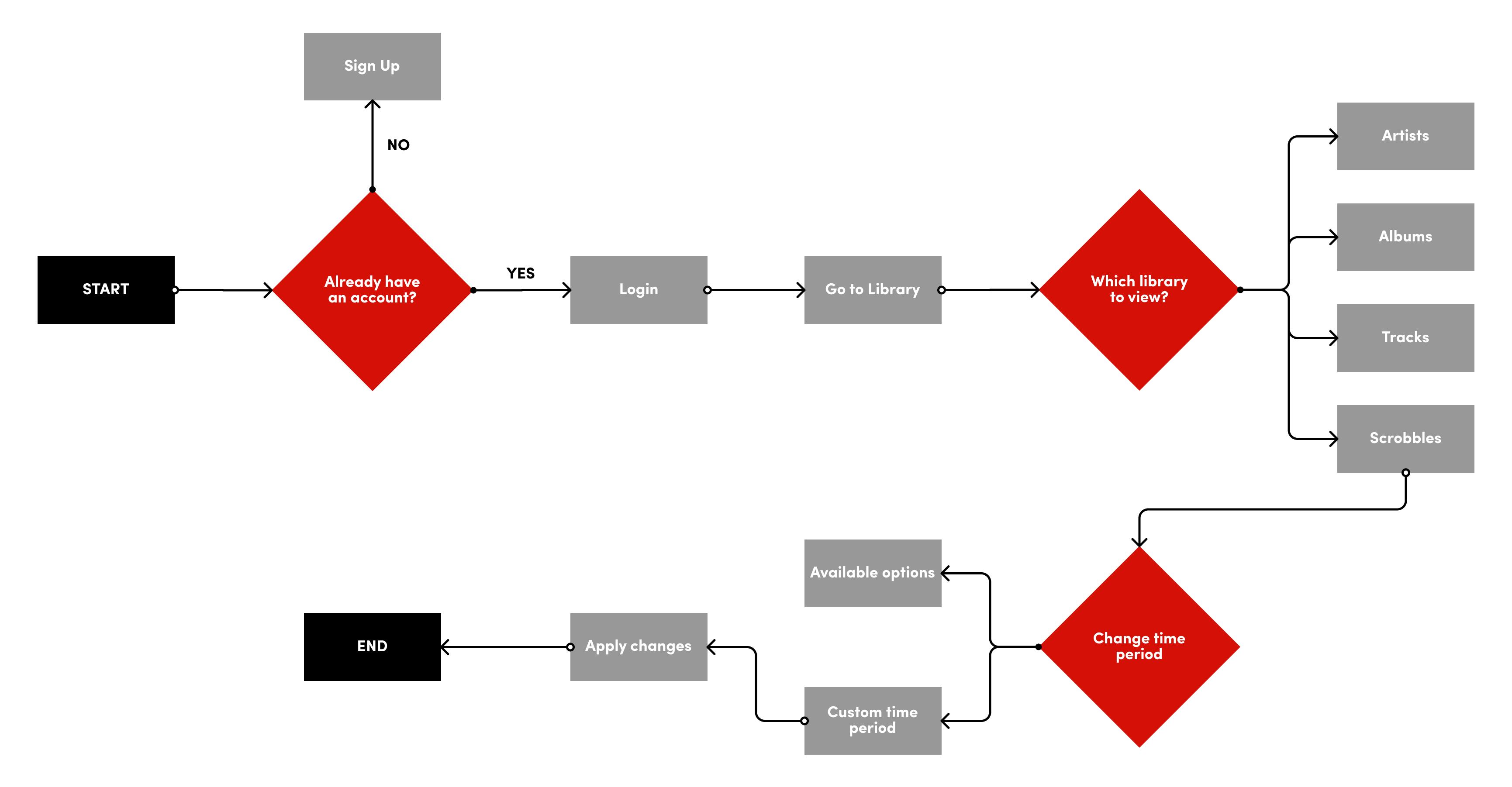Task Flow 2