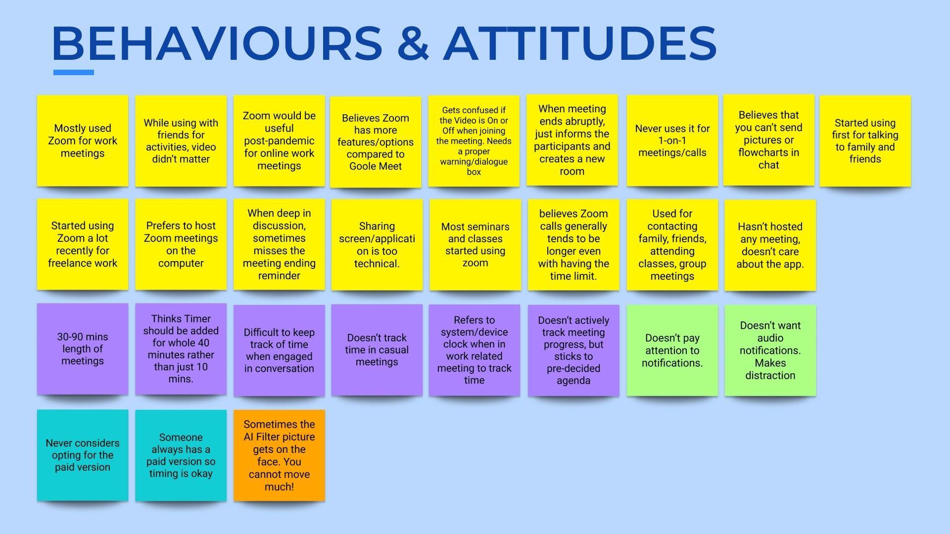 Zoom behaviour analysis