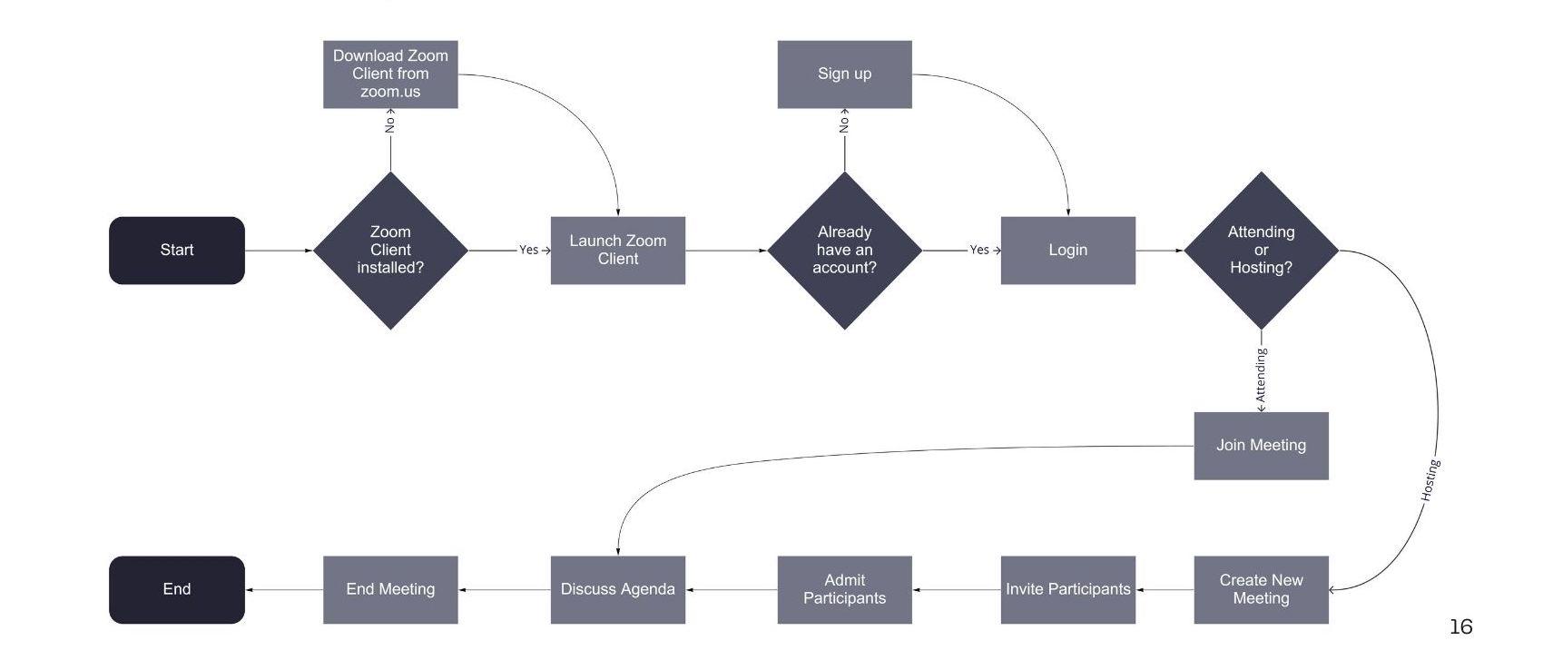 Zoom task flow