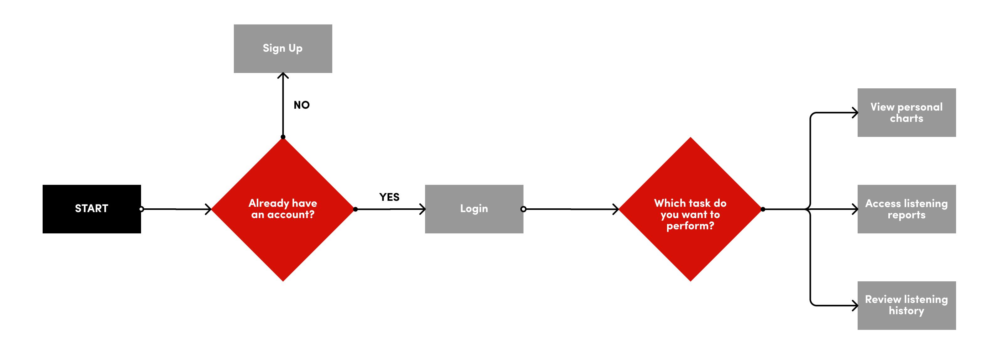 Current task flow for last.fm