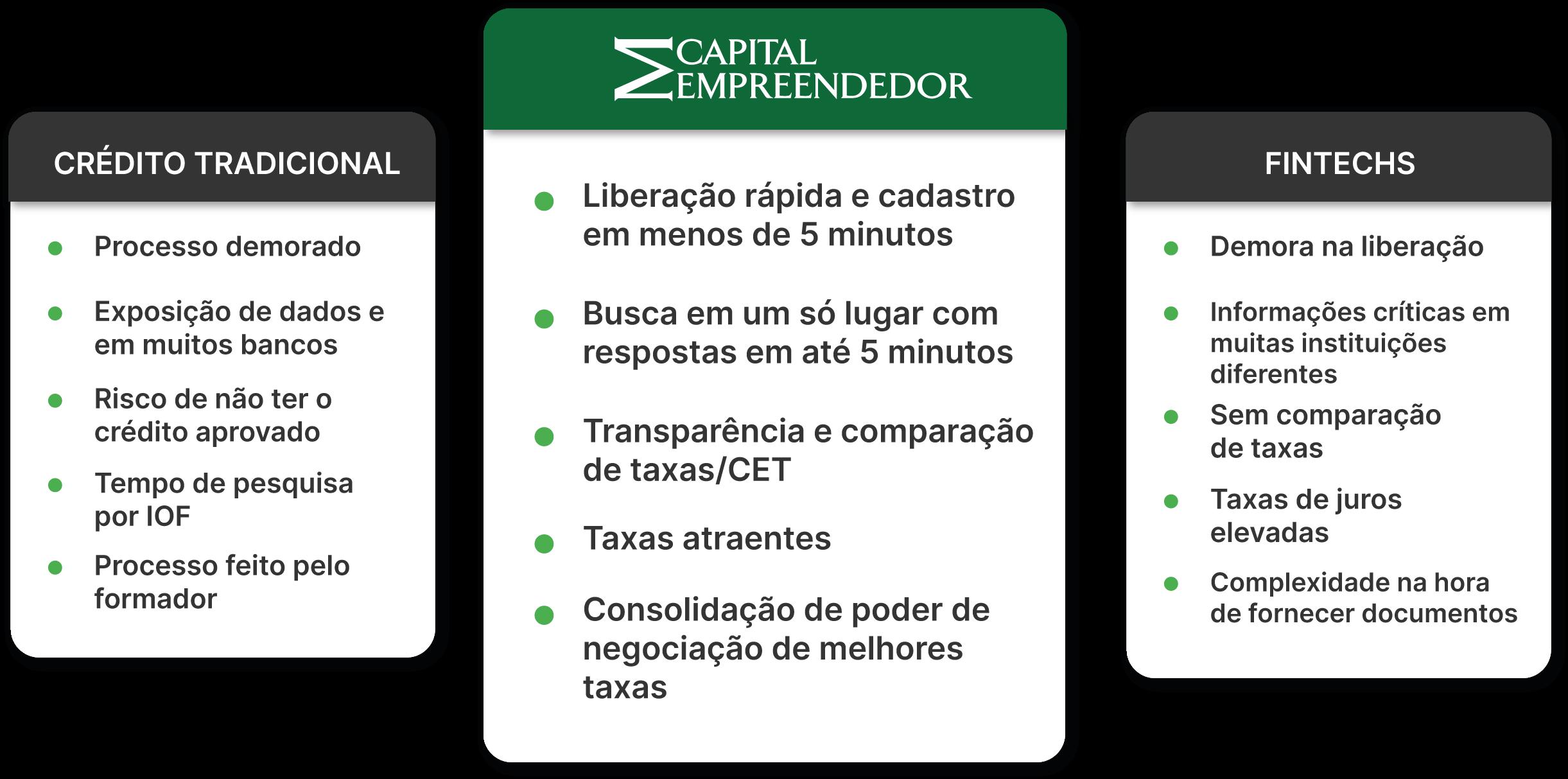 3 cards com os diferenciais da capital empreendedor