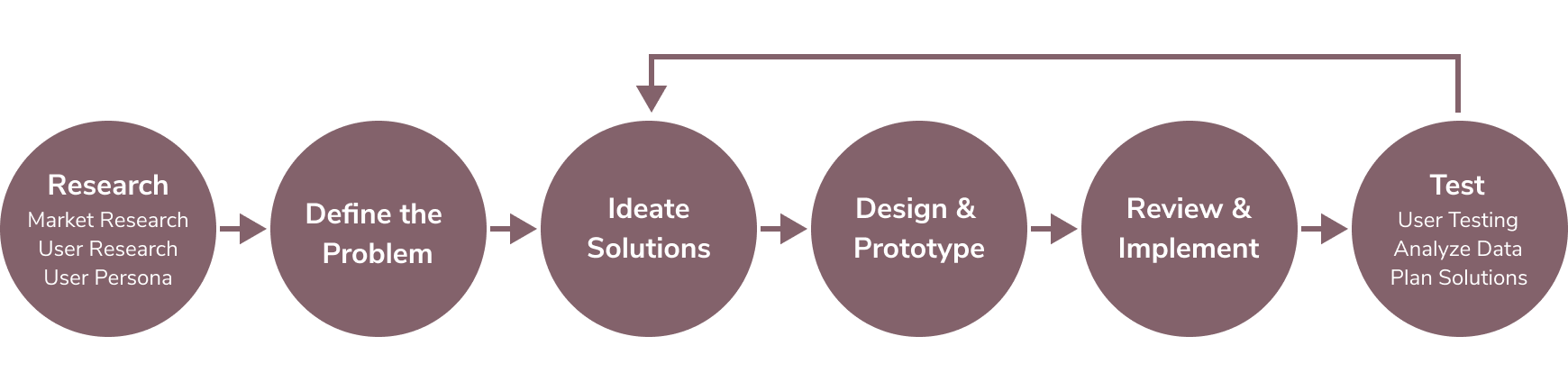 """A diagram depicting Alex's design process. The diagram shows six circles in a horizontal line. Each circle has an arrow pointing to the next circle in the line. The circles have text inside which reads as follows: circle one: Research Market Research User Research User Persona, circle two: Define the Problem, circle three: Ideate Solutions, circle four: Design and Prototype, circle five: Review and Implement, circle six: Test User Testing Analyze Data Plan Solutions. The sixth circle has a line above it which turns left and connects it back to the third circle which reads """"Ideate Solutions"""" which shows that once testing is complete Alex returns to ideate new solutions and begins the process again until the design is perfected or the constraints of the project requires the product to be launched."""