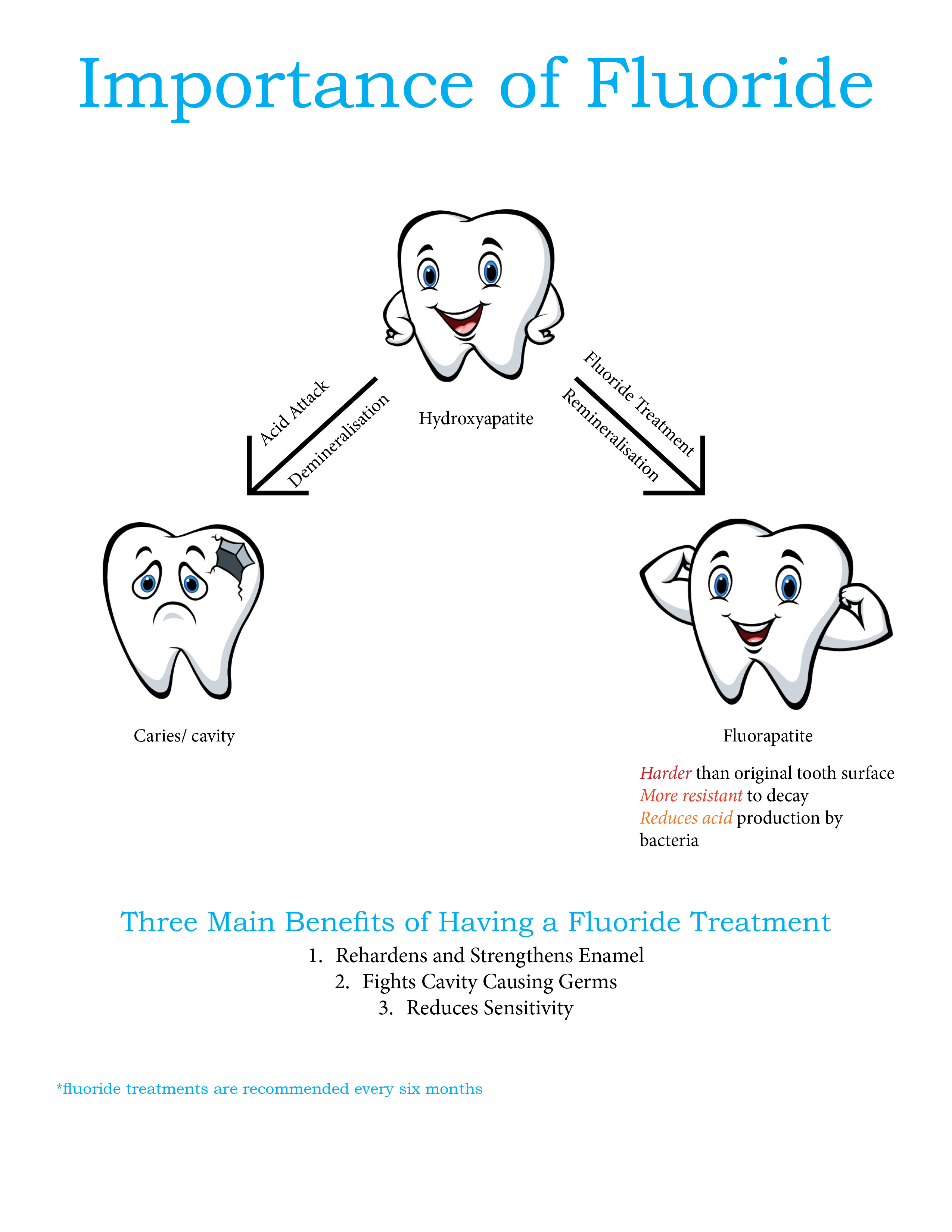 The Importance of Fluoride