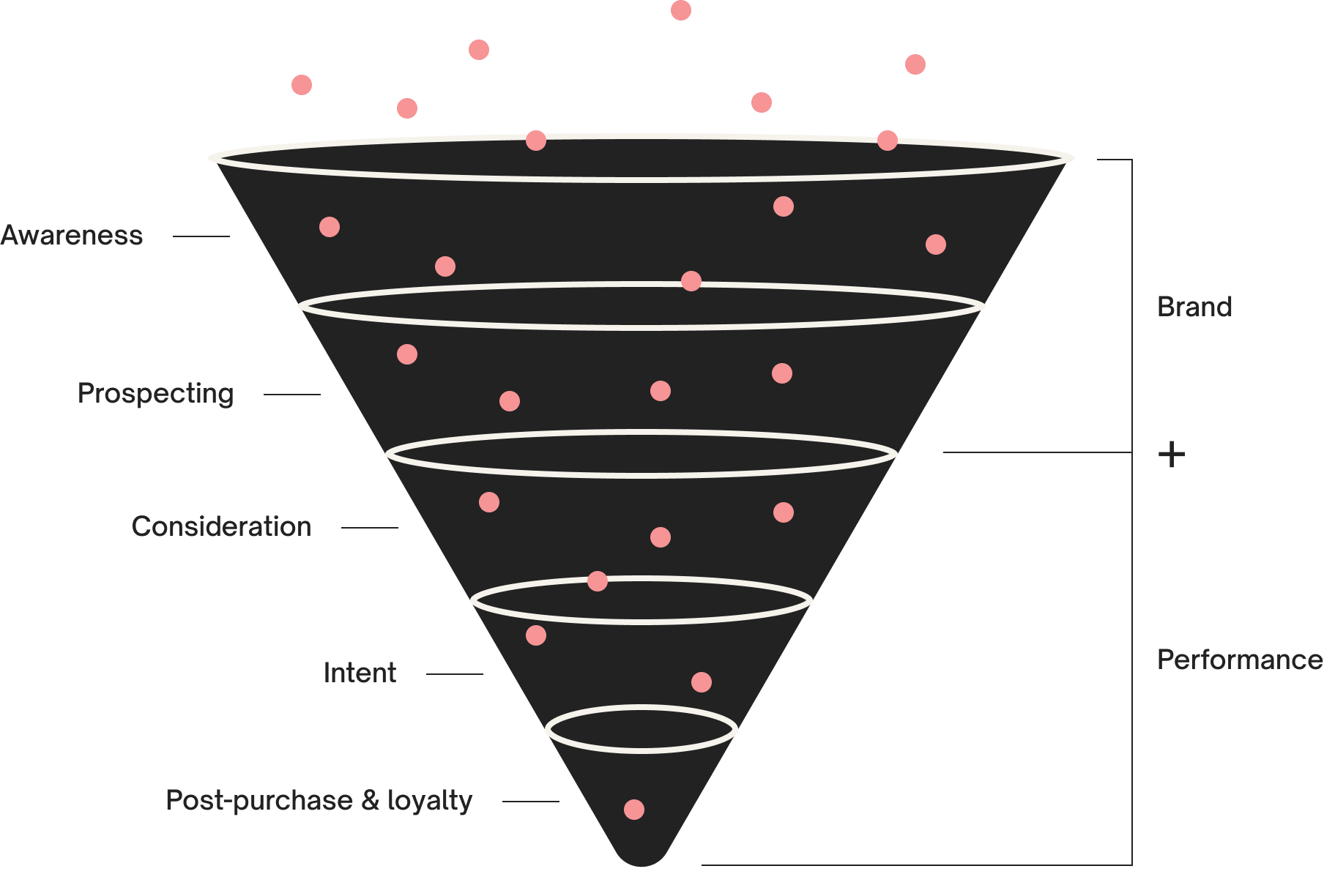 Part and Sum's approach to full-funnel thinking