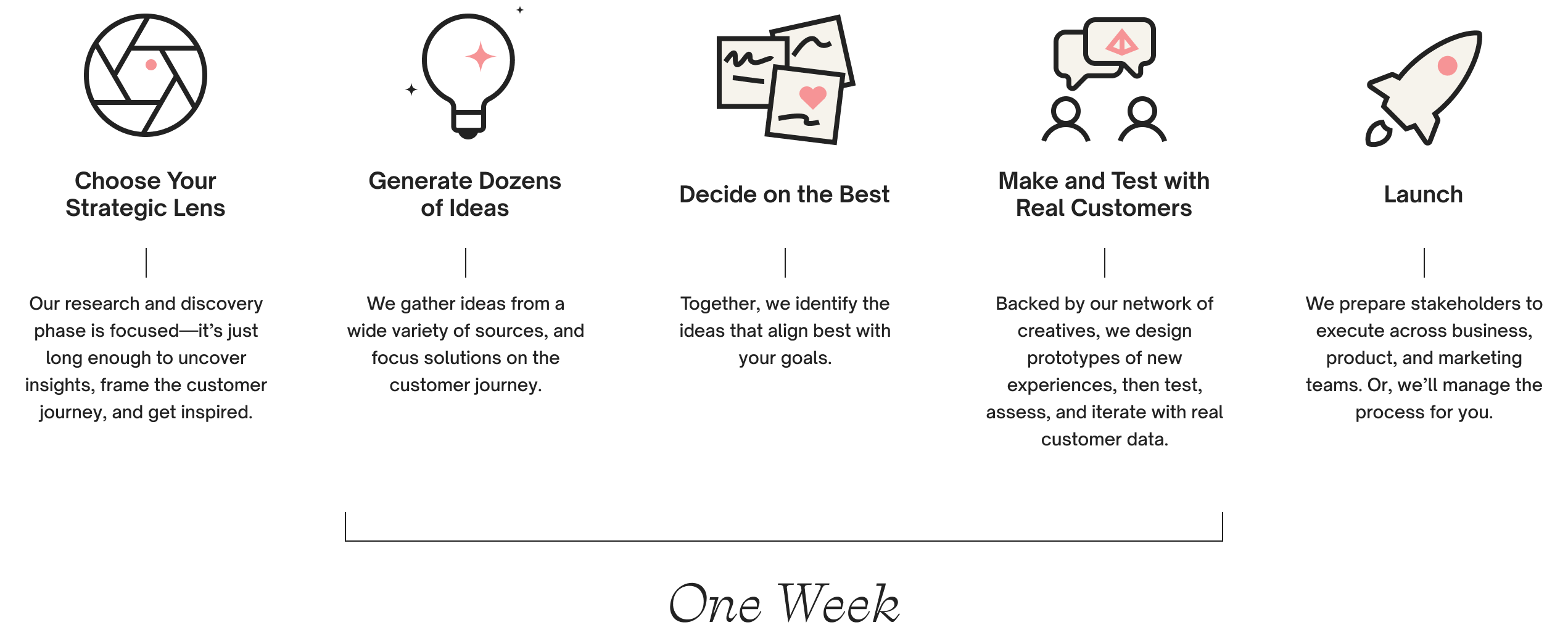 Our innovation sprint process which takes place over a single week.
