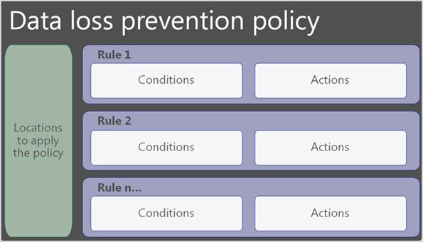 Microsoft 365 Compliance center data loss prevention policy