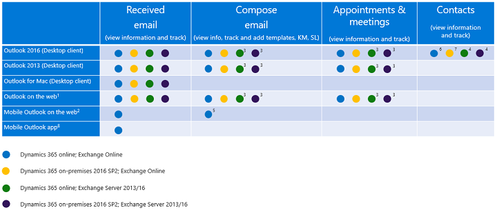Dynamics 365 app for outlook Supported Clients per Feature