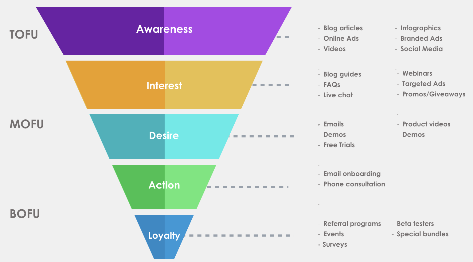 sales marketing funnel. tofo, mofu, and bofy