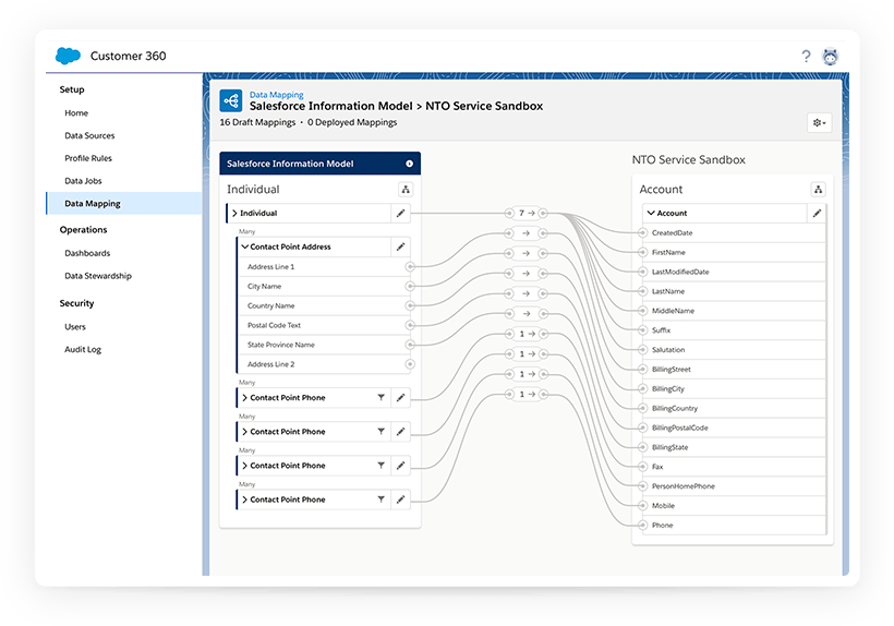 Customer 360 - Customer Identity Management Platform. -Page title -  Salesforce.com