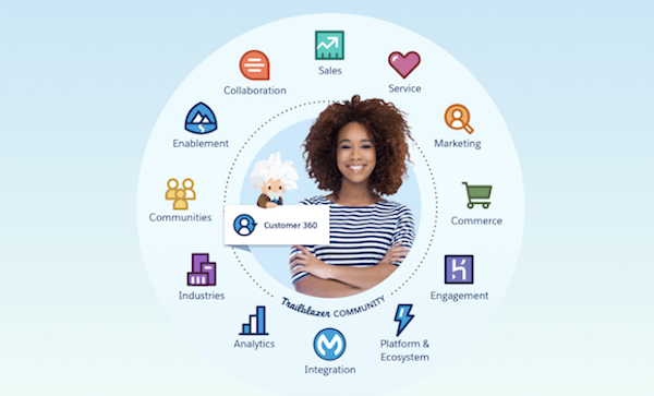 Unlock Customer Data with Salesforce Customer 360 - Salesforce Admins