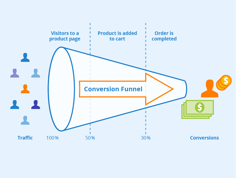Conversion Rate - Definition + How to calculate it - Seobility Wiki