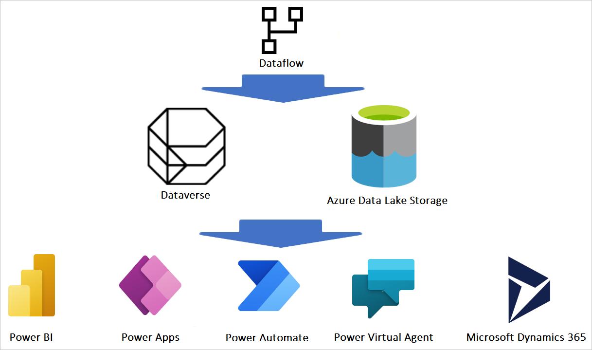 Dataflow integration with Microsoft Power Platform and Dynamics 365