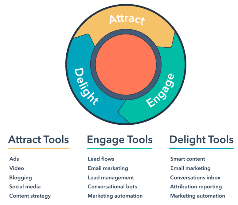 Sector and Also Automate Your Sales Funnel