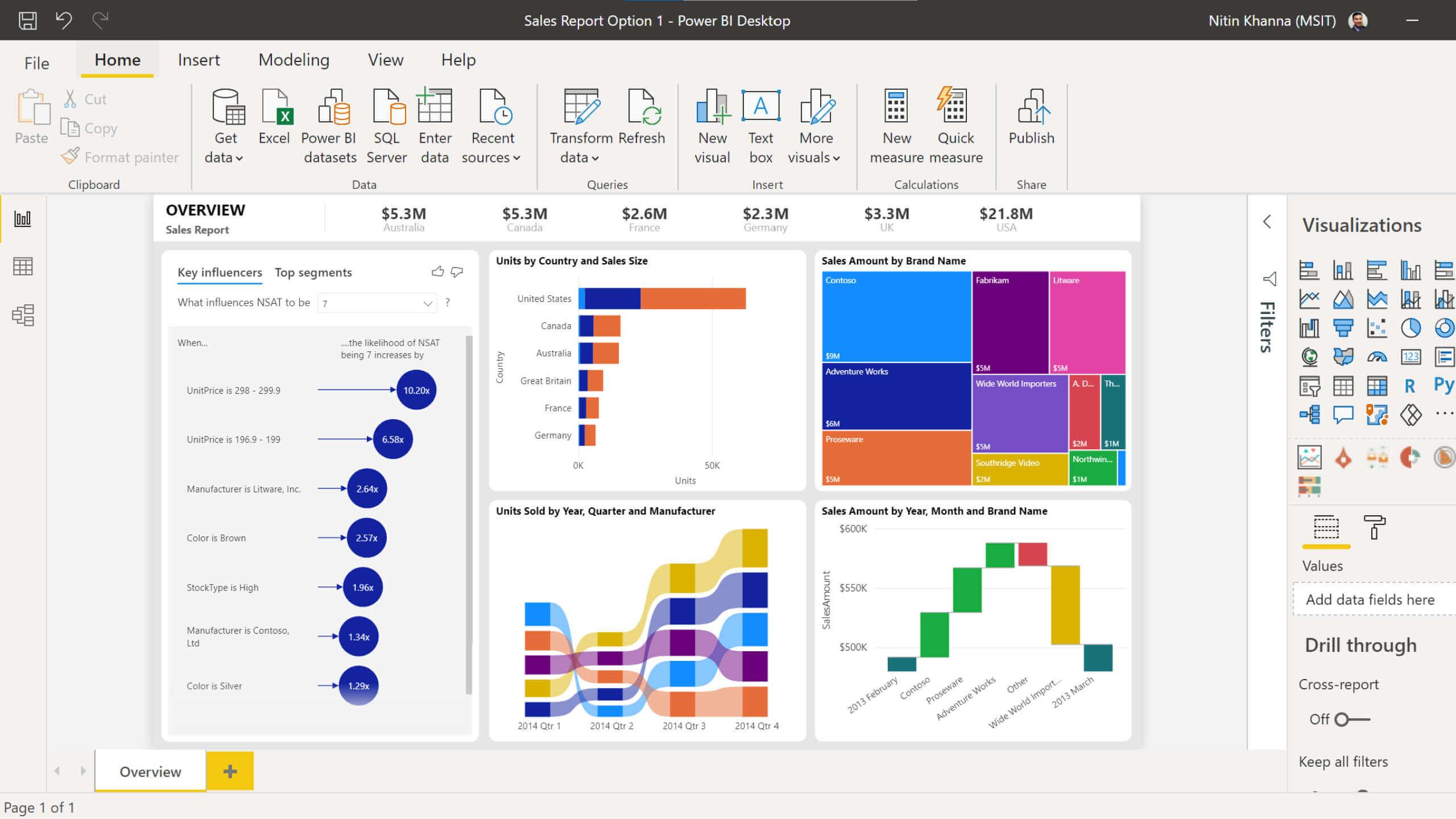 Data Visualization   Microsoft Power BI