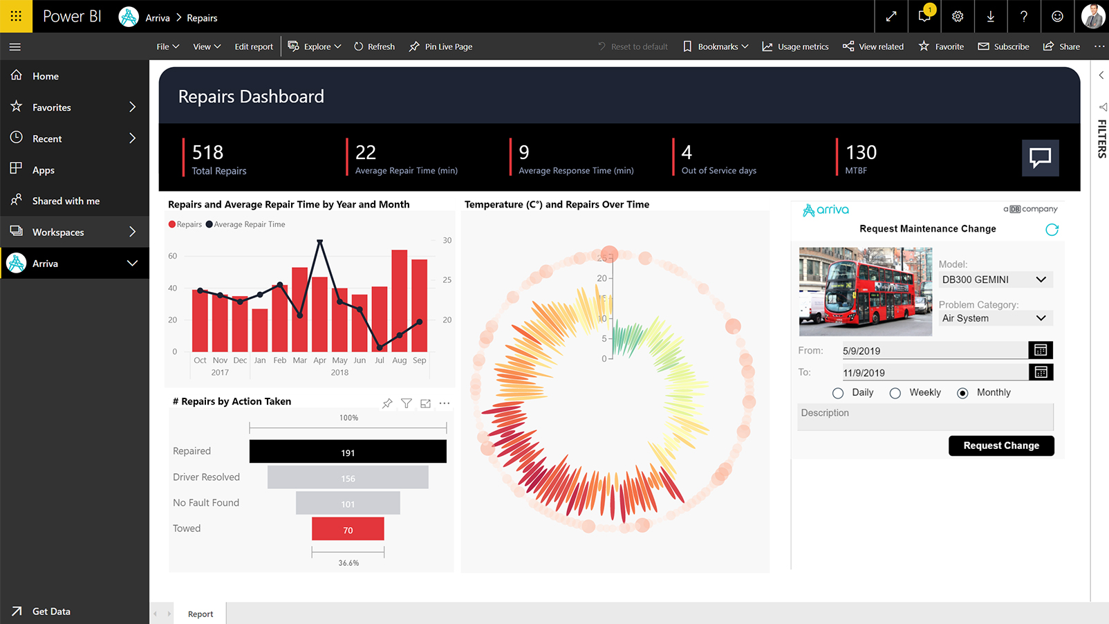 Screenshot showing how to turn insights into action