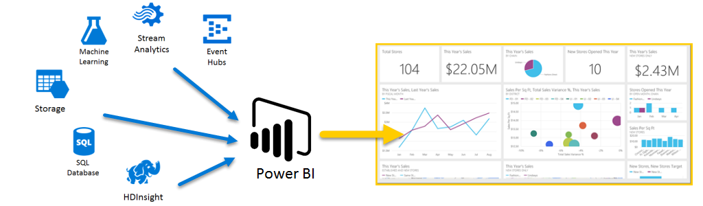 Azure and Power BI - Power BI   Microsoft Docs