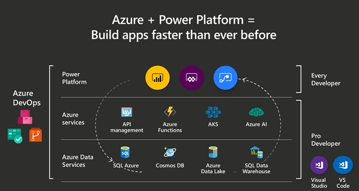 Power Apps vs. traditional app development approaches - Power Apps |  Microsoft Docs