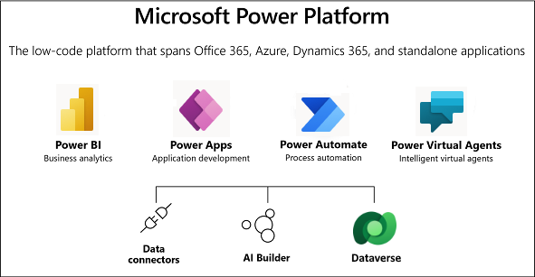 Diagram showing overview of Microsoft Power Platform.