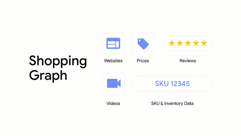 Google unveils its Shopping Graph, an expanded Shopify integration and more  shopping features at I/O