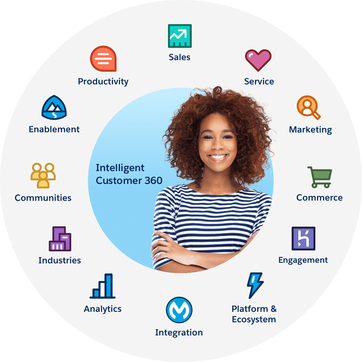 Customer 360 Integration Hub for Salesforce Commerce, Marketing, and  Service Clouds - Salesforce