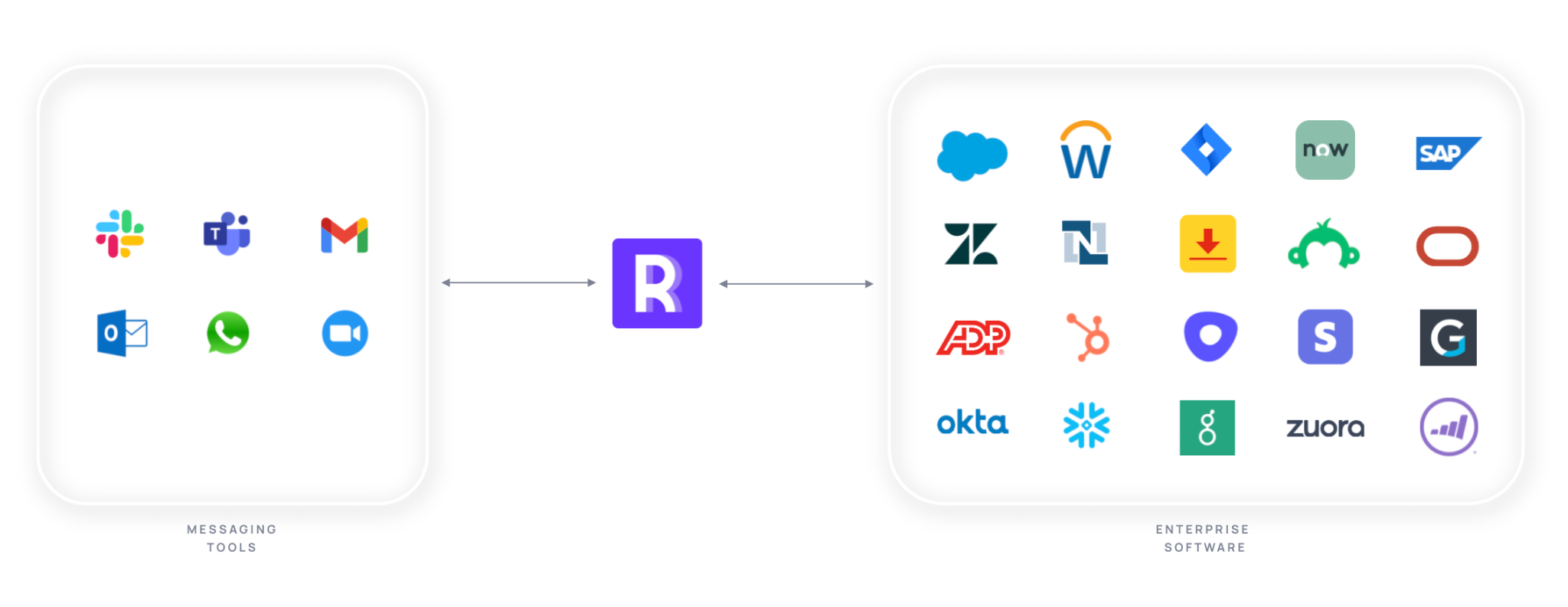 Rattle is the middleware between enterprise software and messaging apps