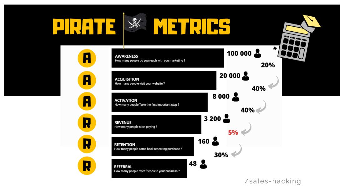 growth pirate metrics
