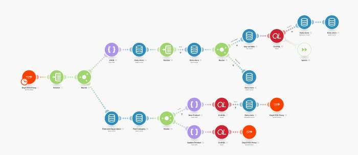 Workflow sur Integromat