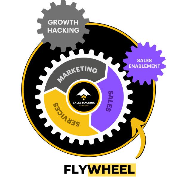 modèle de flywheel