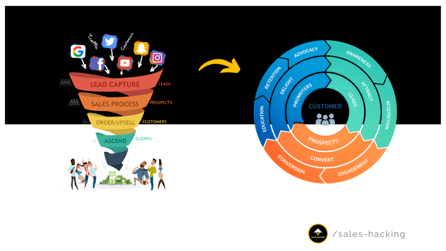 Transformation du Funnel en Flywheel