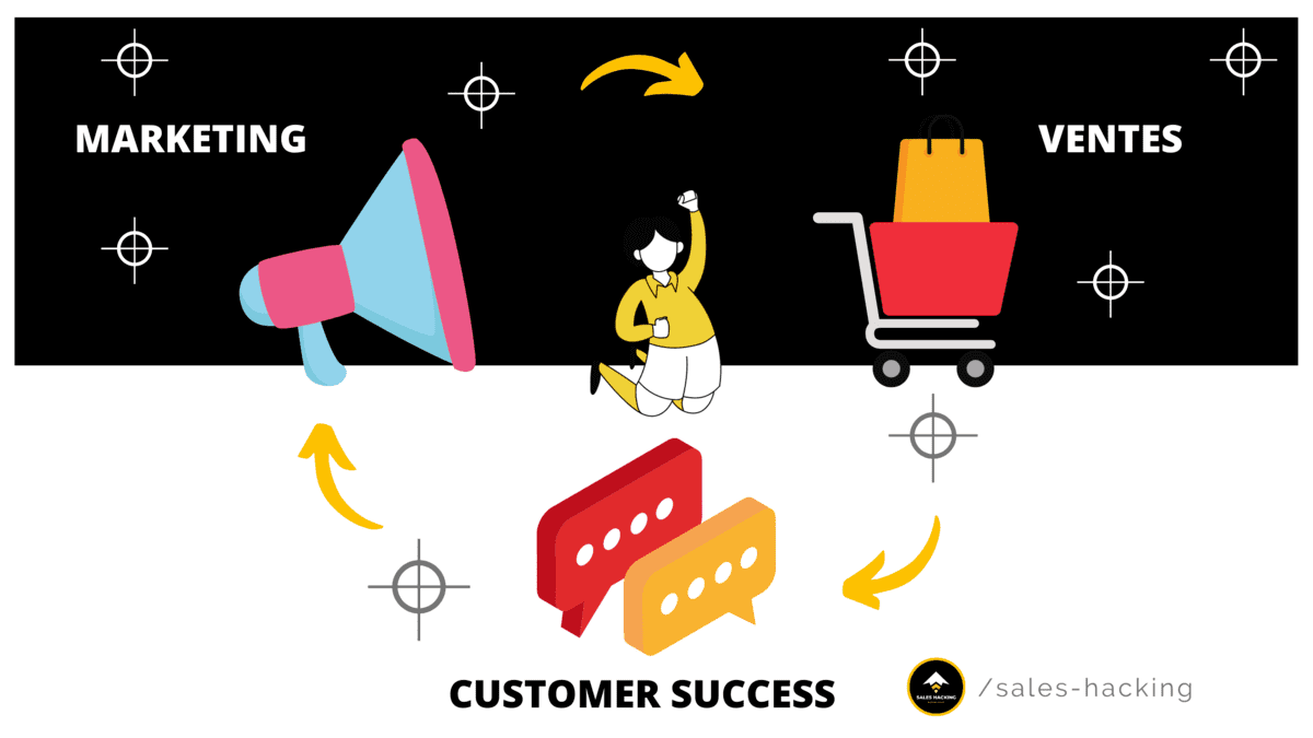 éliminer les frictions entre les sales, le marketing et le customer success