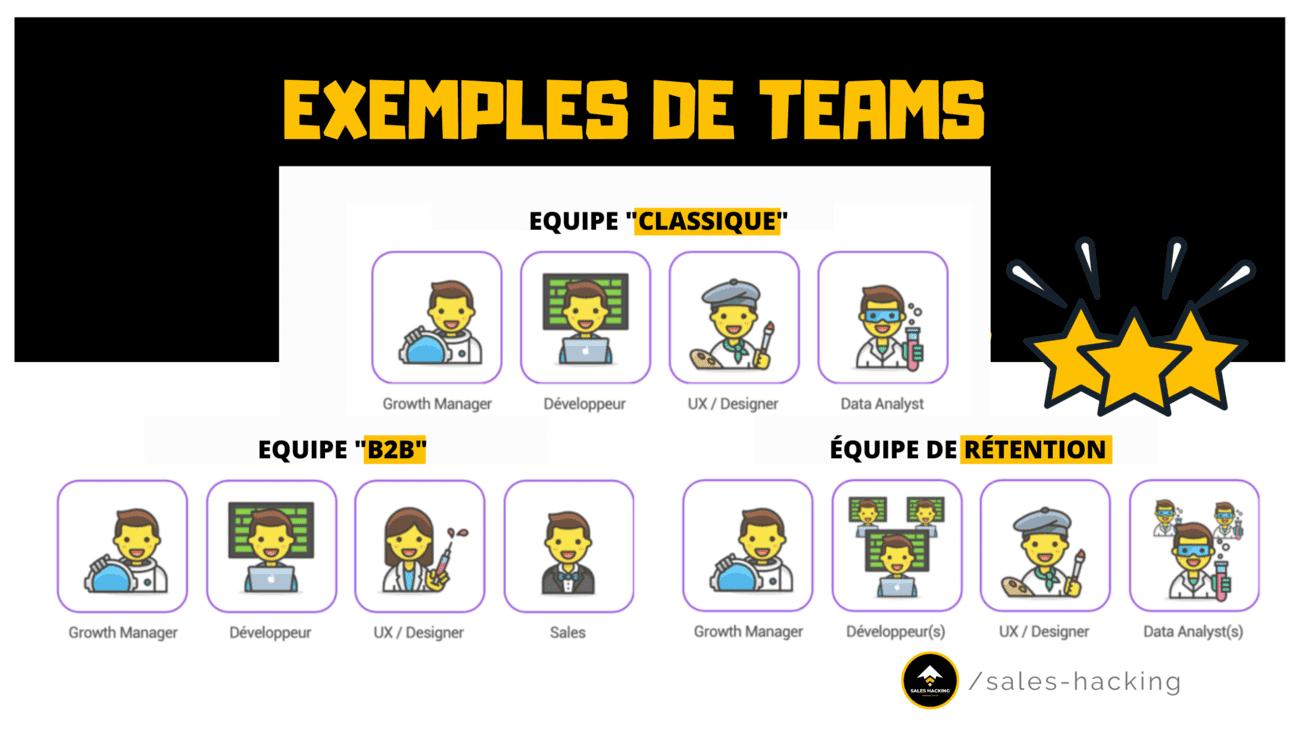 plusieurs types d'équipe de Growth Hacking
