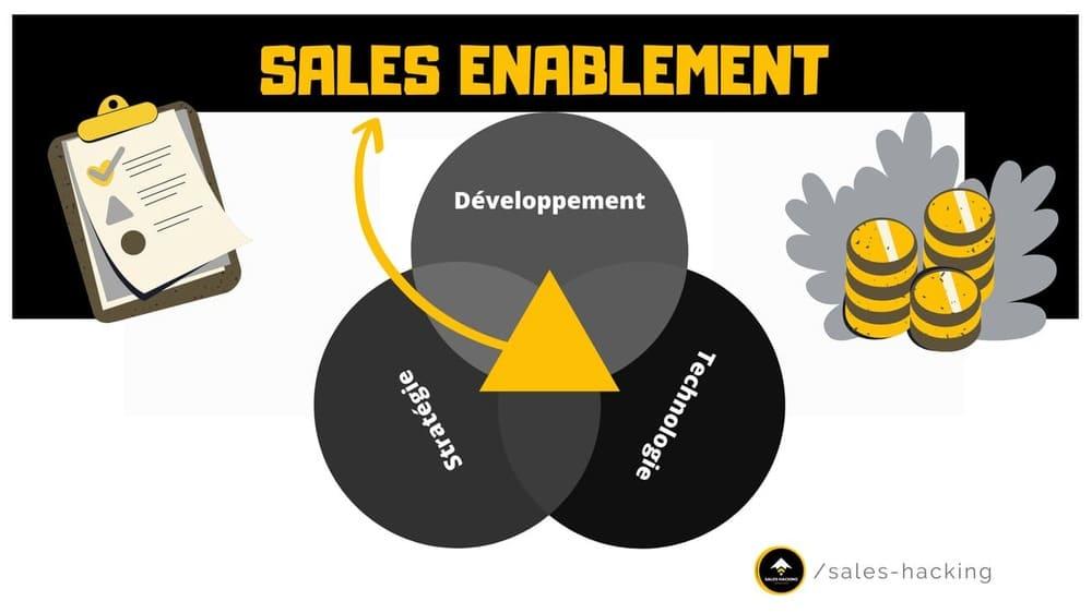 Sales Enablement Management