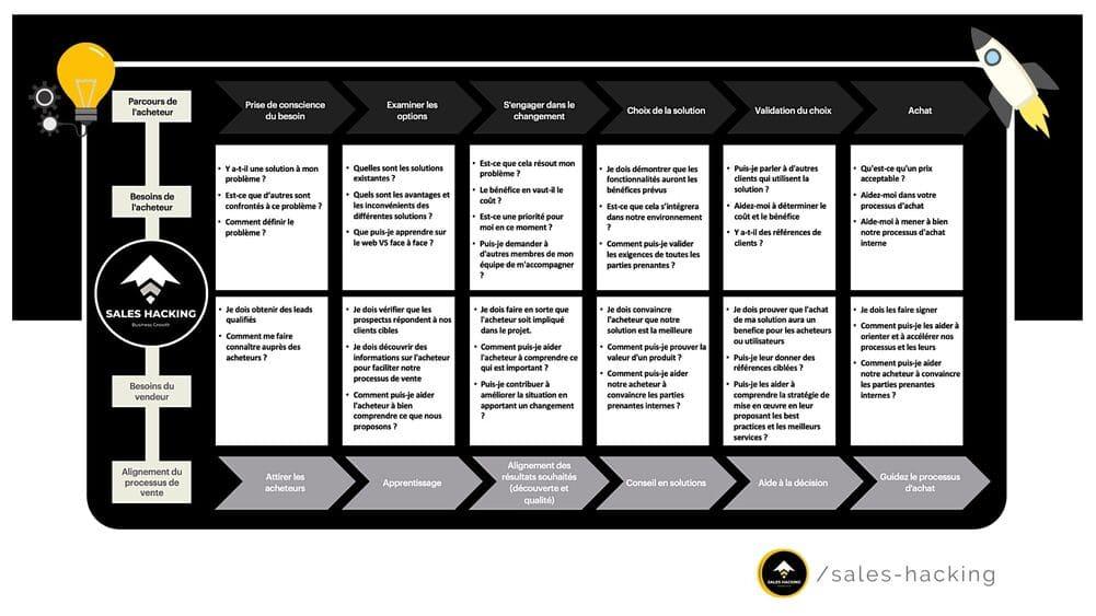 Alignement du processus Sales en fonction des besoins des Acheteurs