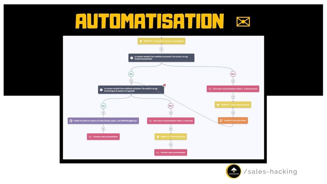 automatisation des emails