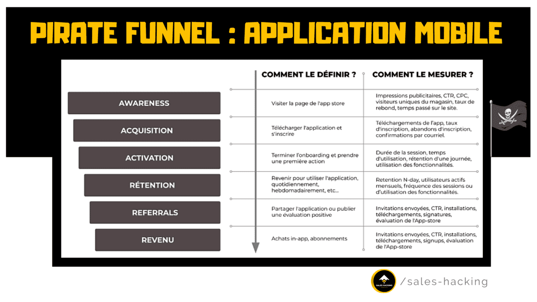 pirate funnel pour application mobile