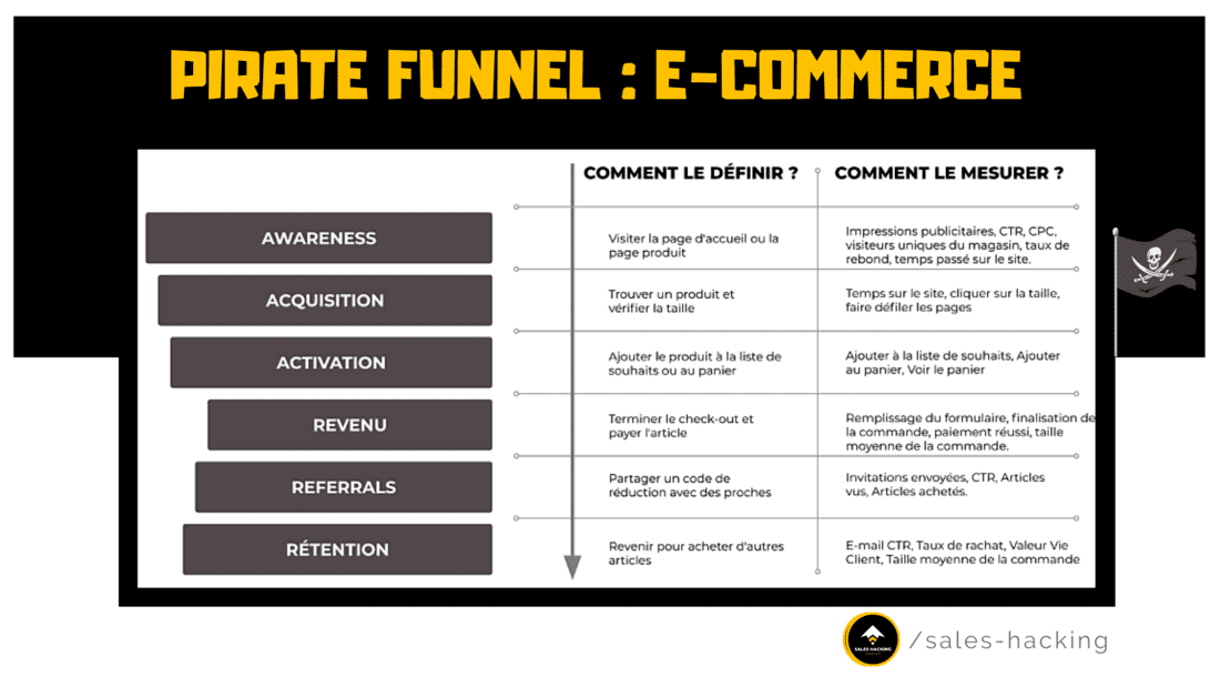 pirate funnel pour modele ecommerce
