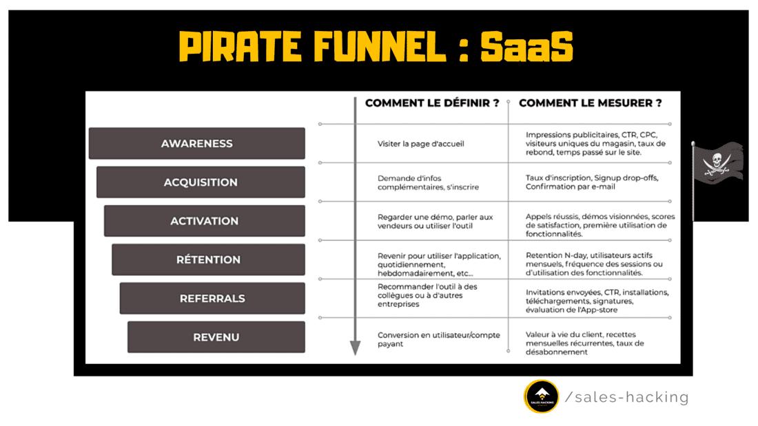pirate funnel pour entreprise saas