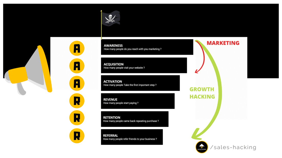 difference entre growth hacker et marketer