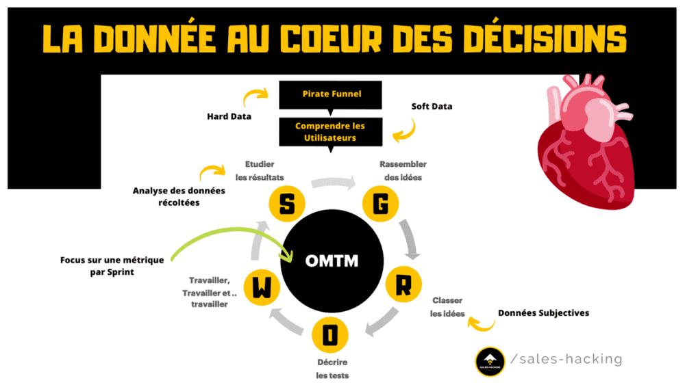 Données et OMTM dans un Process Growth Hacking