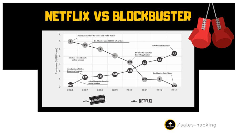 graphique de croissance entre Netflix et blockbluster