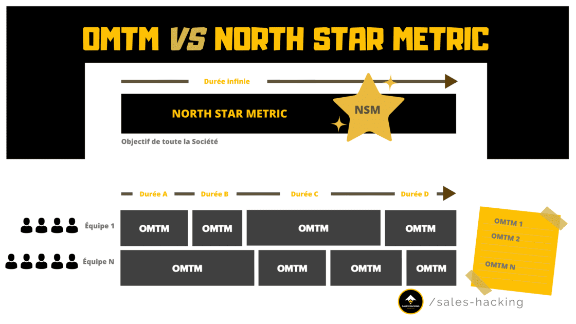 Différence entre OMTM et North Star Metric