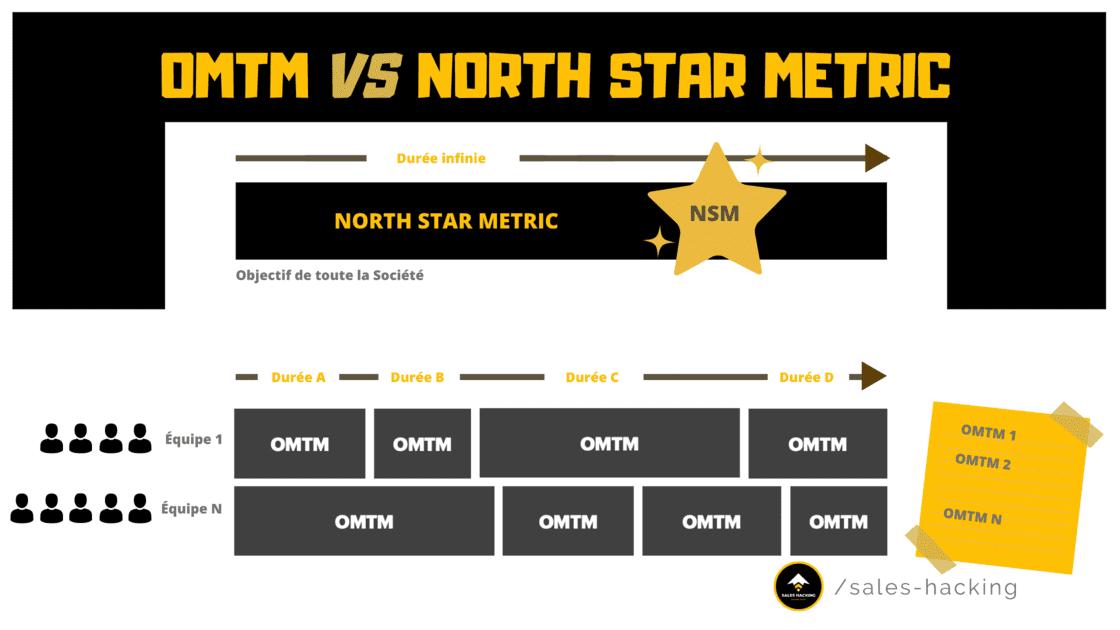 Différence entre un OMTM et une North Star Metric
