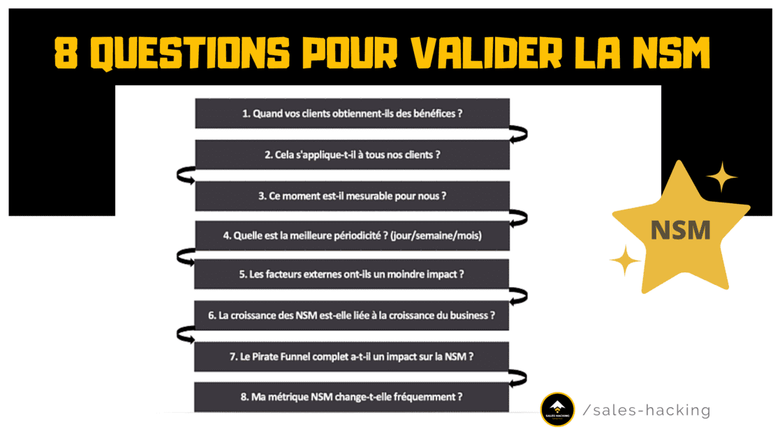 Questions pour valider une North Star Metric