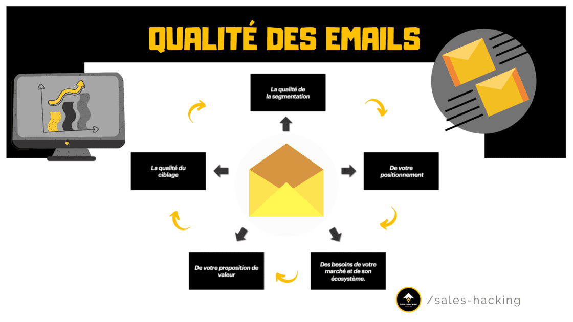 Facteurs pour améliorer la qualité des Emails